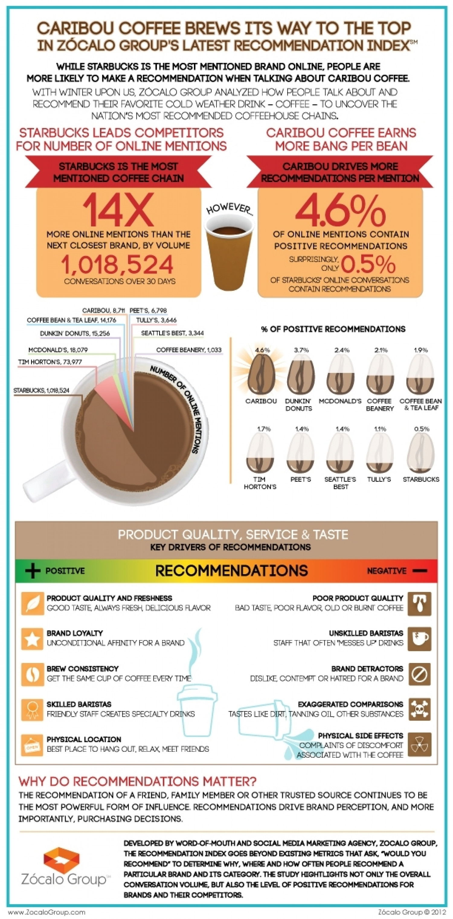 Caribou Coffee Brews Its Way to Being The Most Recommended Coffeehouse Chain Infographic