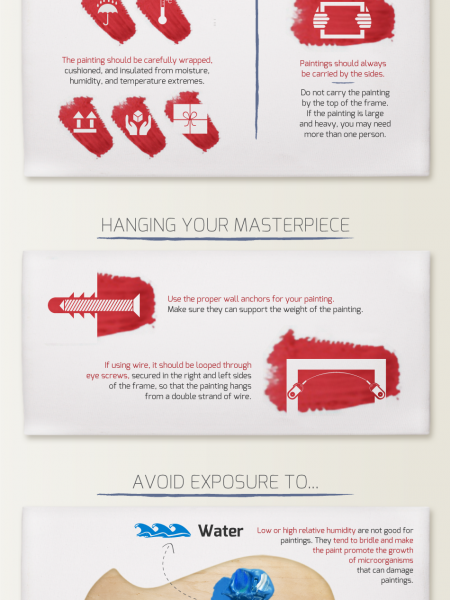 Caring For Your Painting Infographic