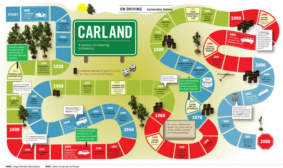 Carland: A Century of Motorin in America  Infographic