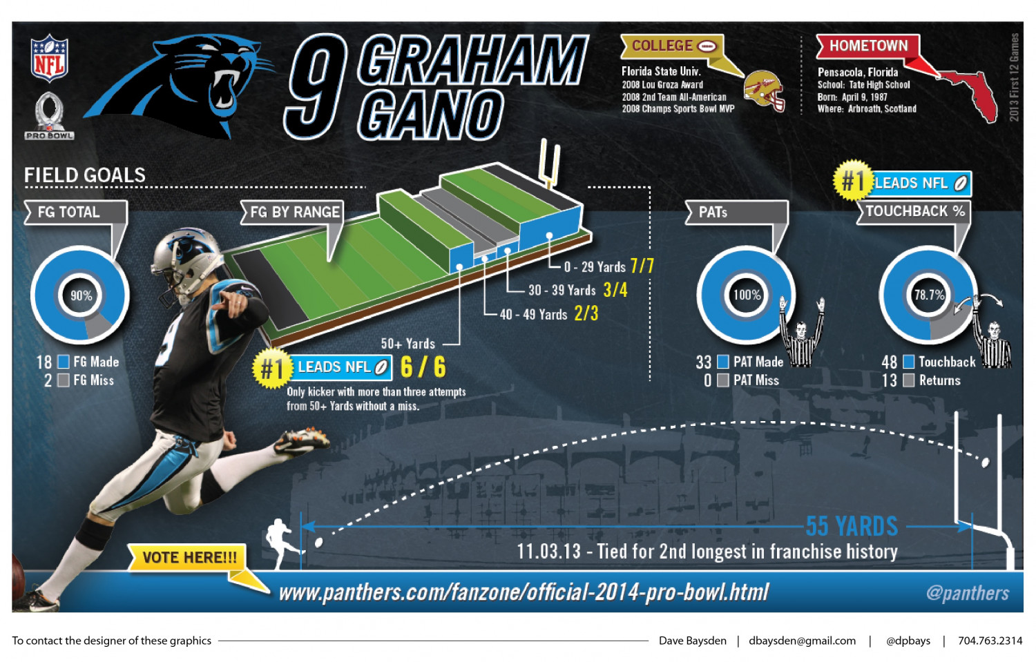 Carolina Panthers Pro Bowl Infographic