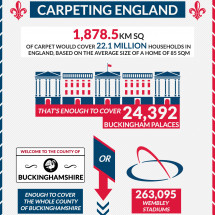 Carpeting England Infographic