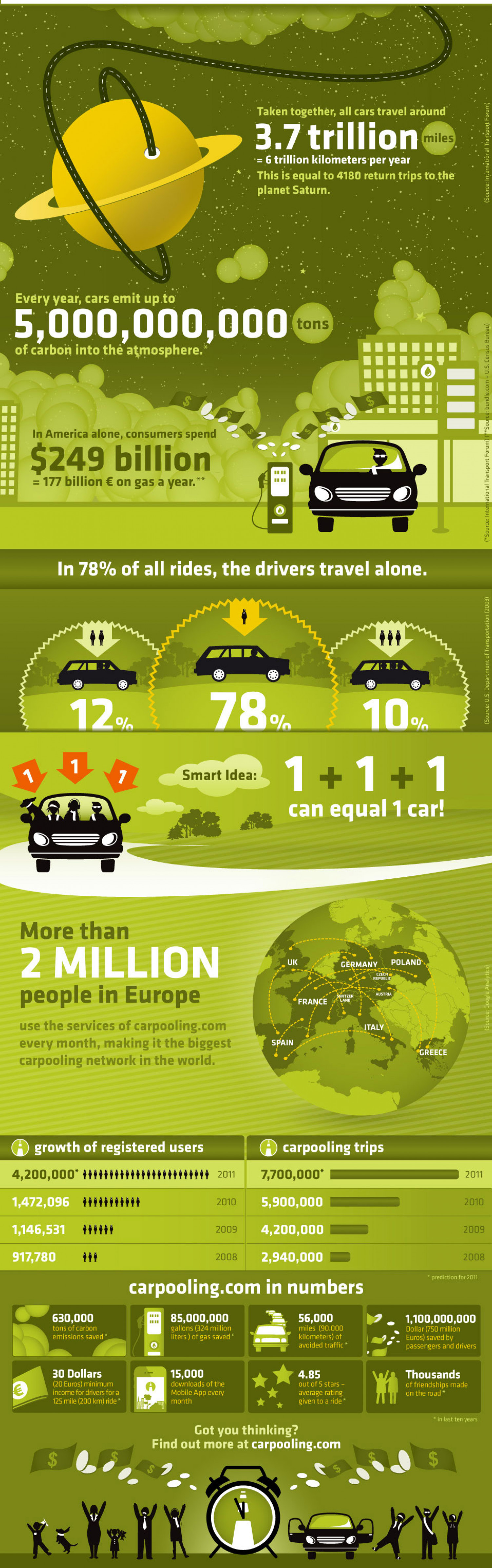 Carpooling  Infographic