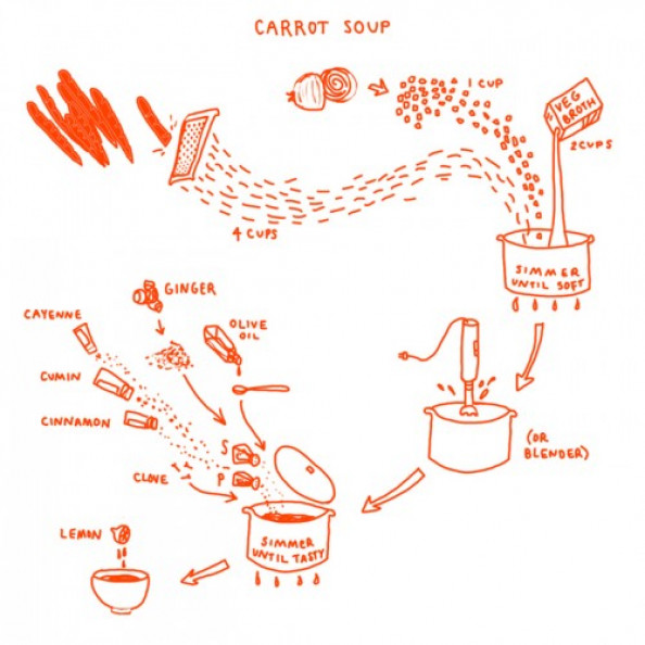 Carrot Soup Infographic