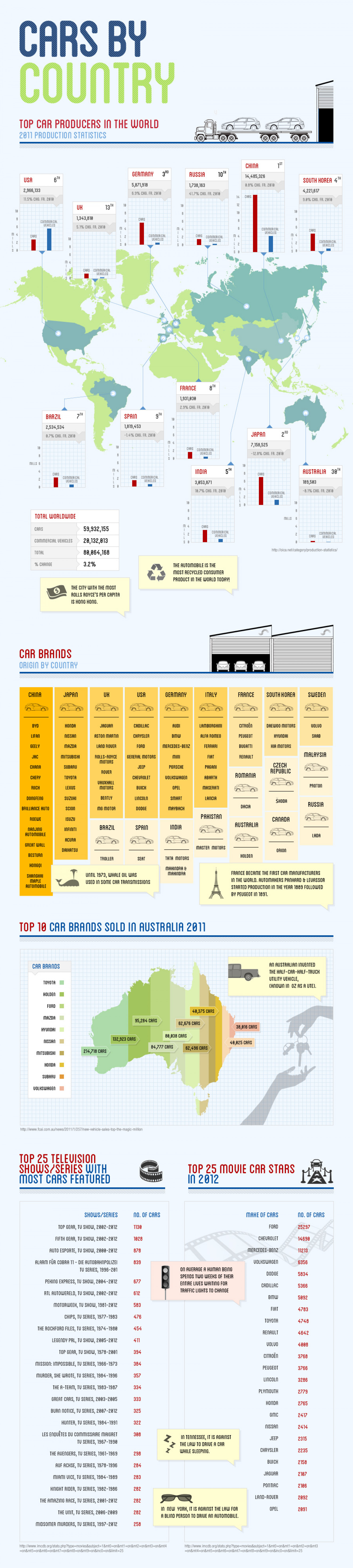 Cars by Country Infographic Infographic