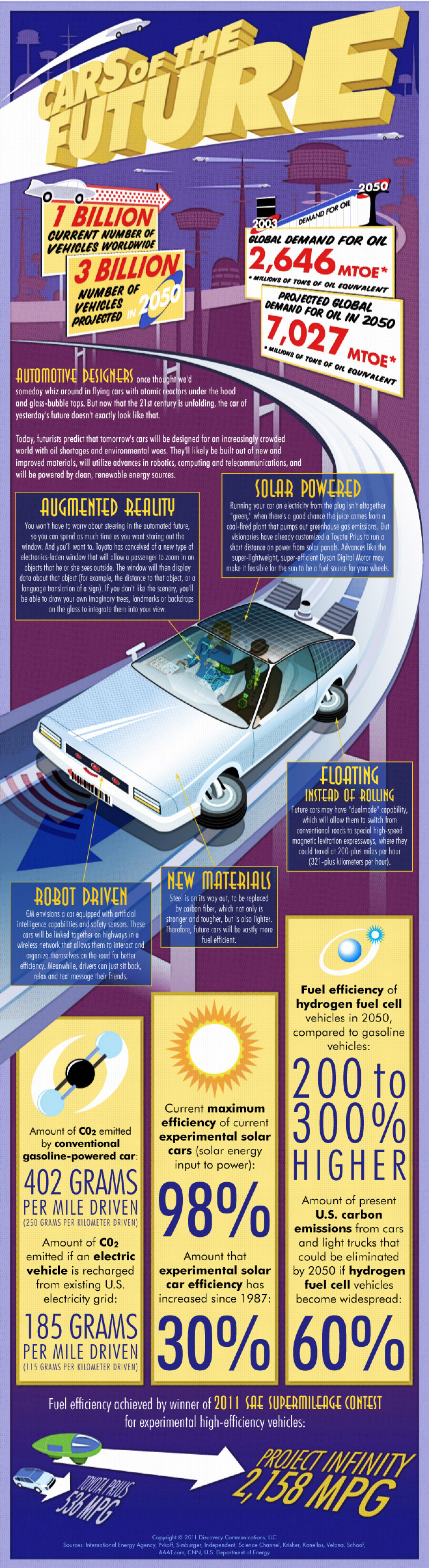 Cars of the Future Infographic