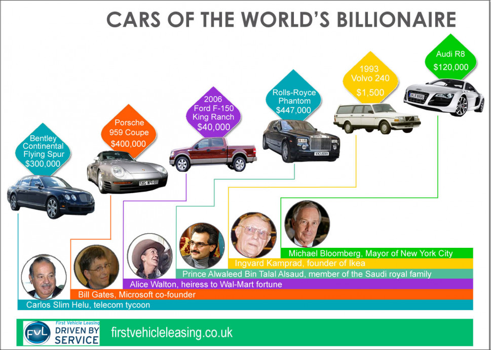 Cars of the World's Billionaires Infographic