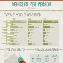 Cars Per Person In Australia Infographic