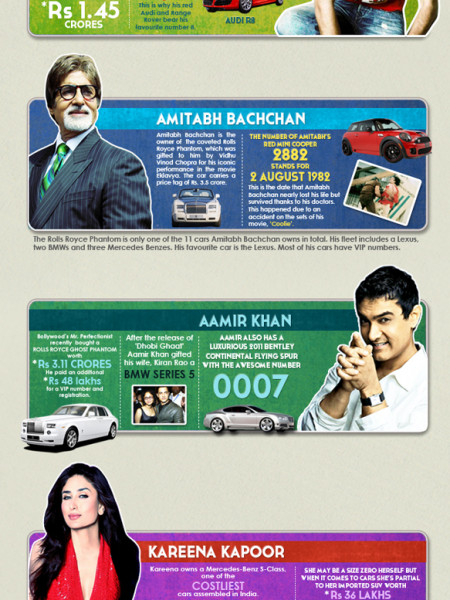 Cars that our Bollywood Celebrities Drive Infographic