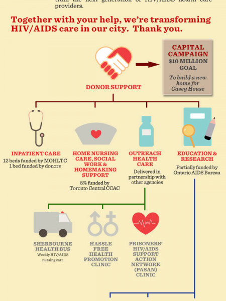 Casey House Donor Support Flow Chart Infographic