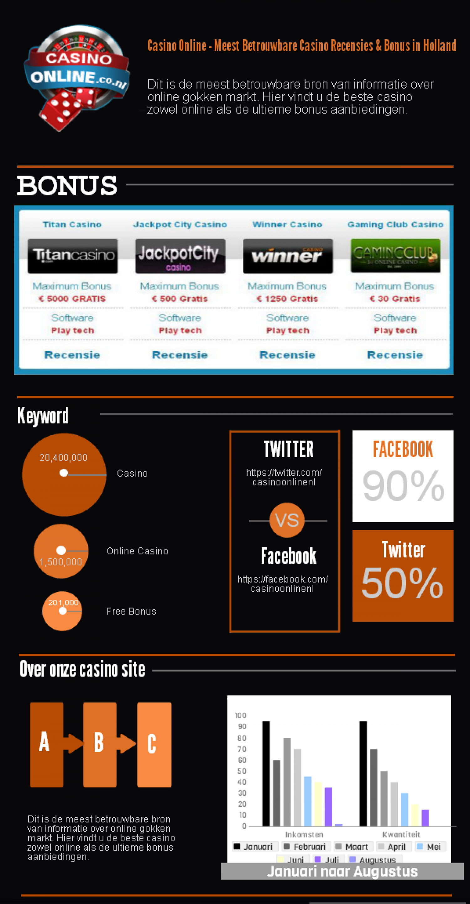 Casino Online - Meest Betrouwbare Casino Recensies & Bonus in Holland Infographic