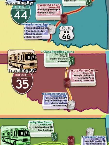 Casino Parking For RVs in Oklahoma Infographic
