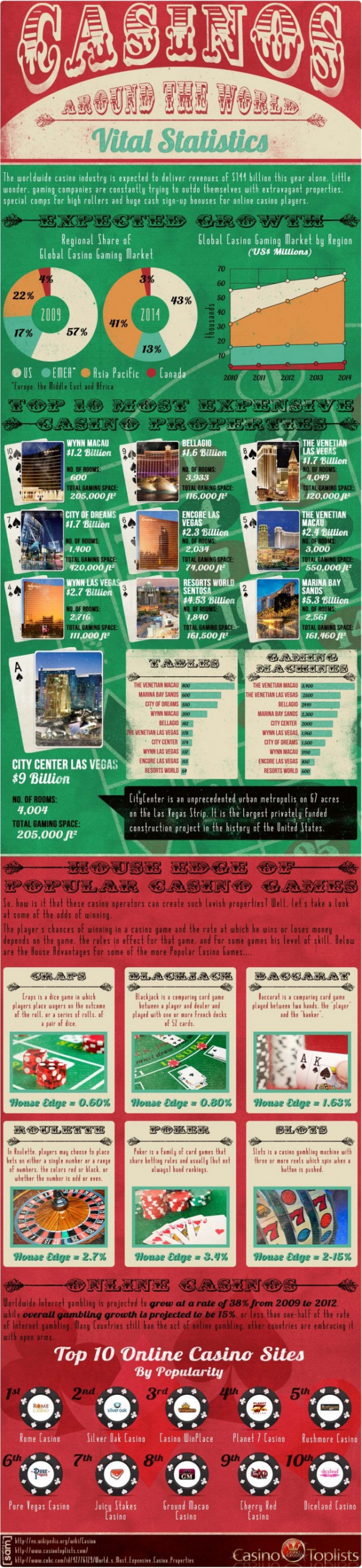 Casinos Around the World - Vital Statistics Infographic