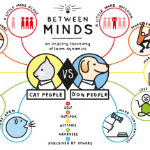 Cat Person vs. Dog Person Infographic