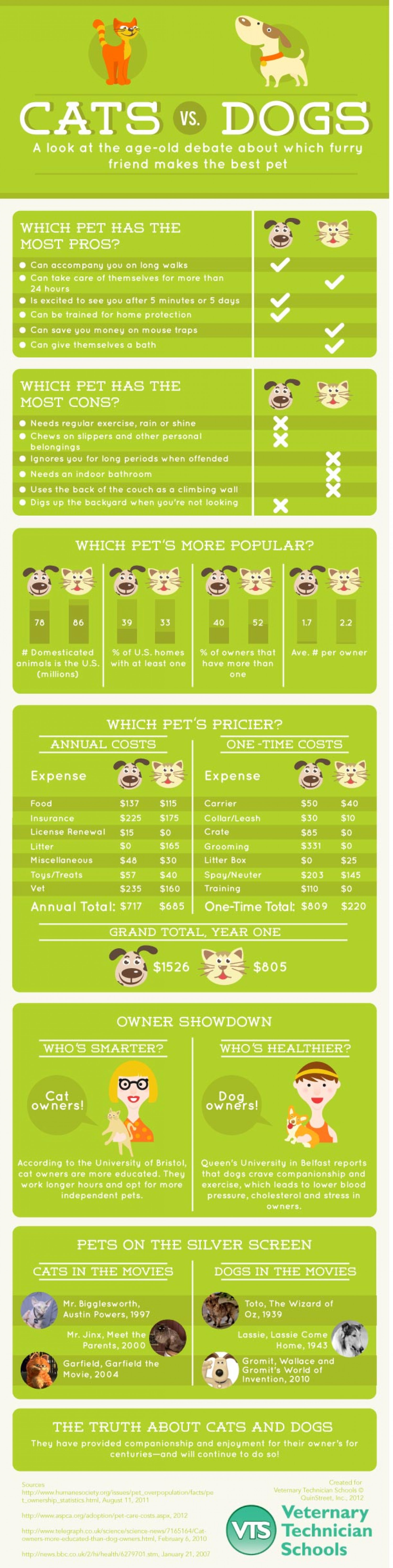 Cat Versus Dogs Infographic