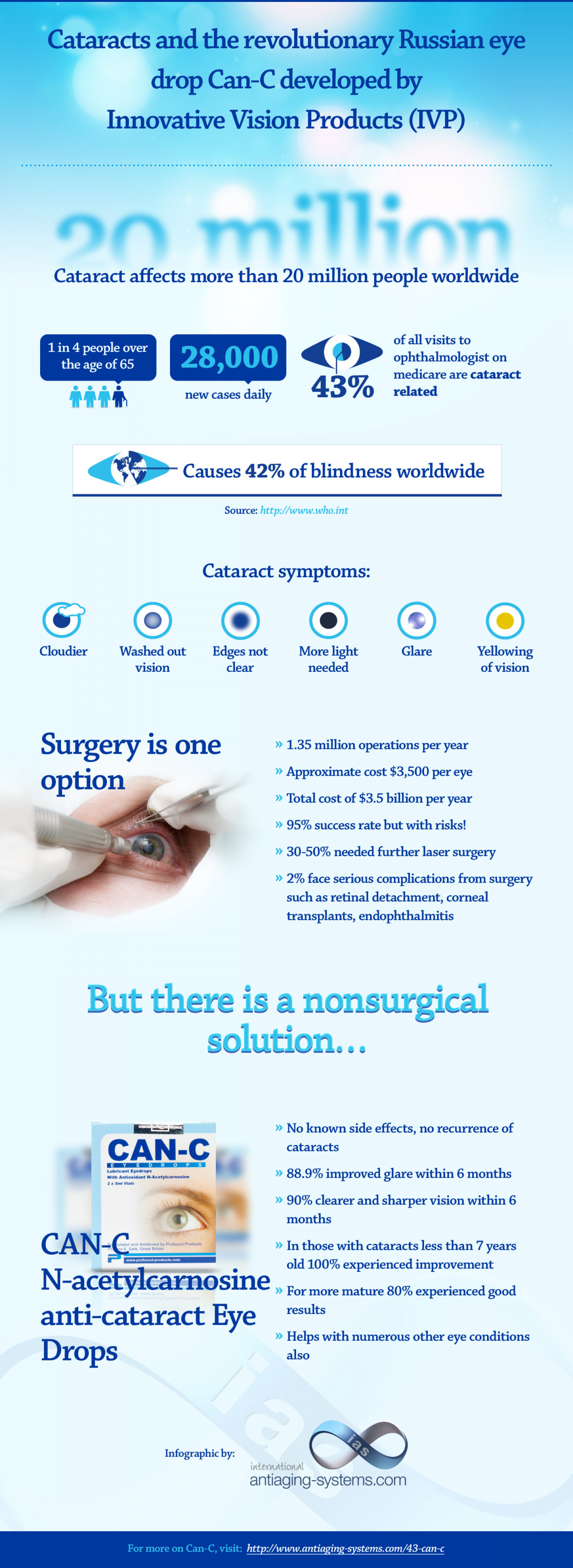 Cataracts and Can-C Infographic