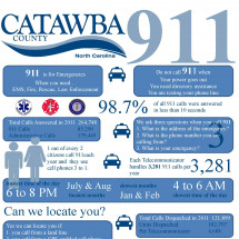 Catawba County 911 2011 Stats Infographic