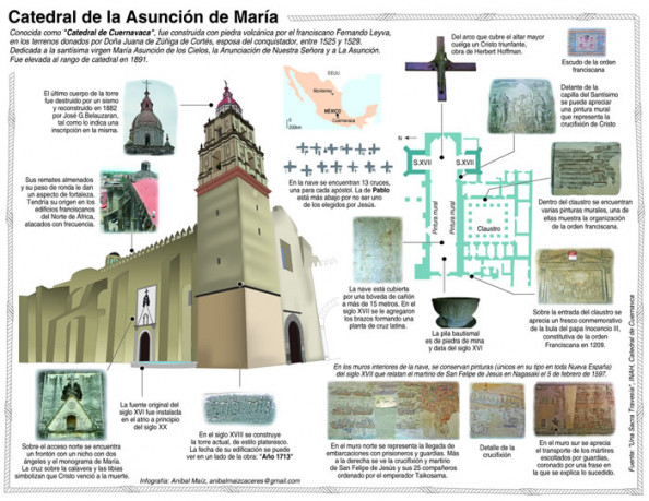 Catedral de la Asuncin de Mara Infographic