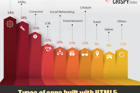 Types of Apps Built With HTML5 Infographic