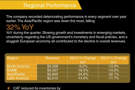 Caterpillar (CAT) Earnings Review Infographic