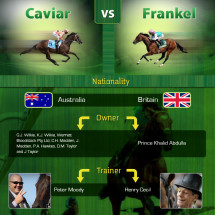 Caulfield Cup Weekend - Would Black Caviar beat Frankel Infographic