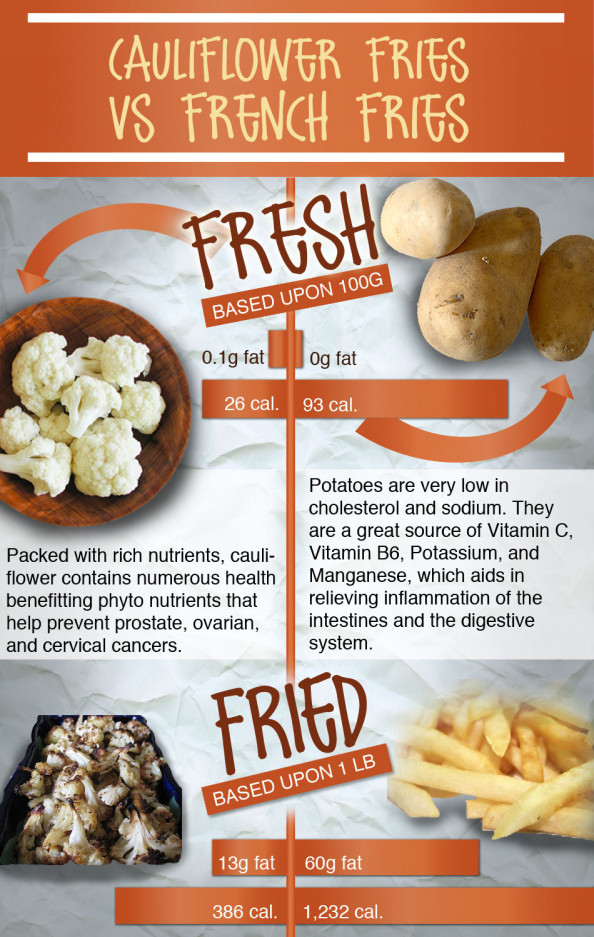 Cauliflower Fries vs. French Fries Infographic