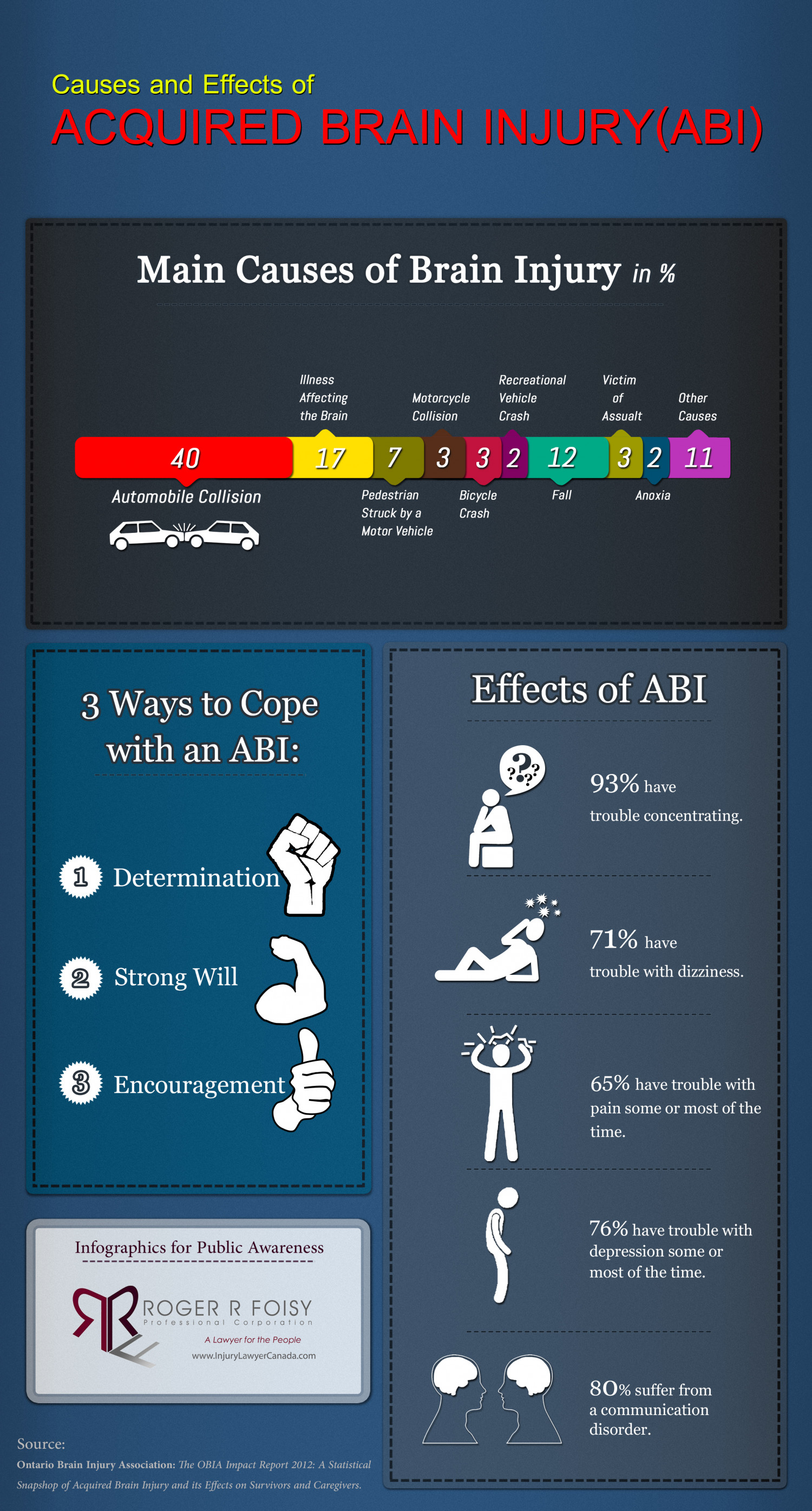 Causes and Effects of Acquired Brain Injury Infographic