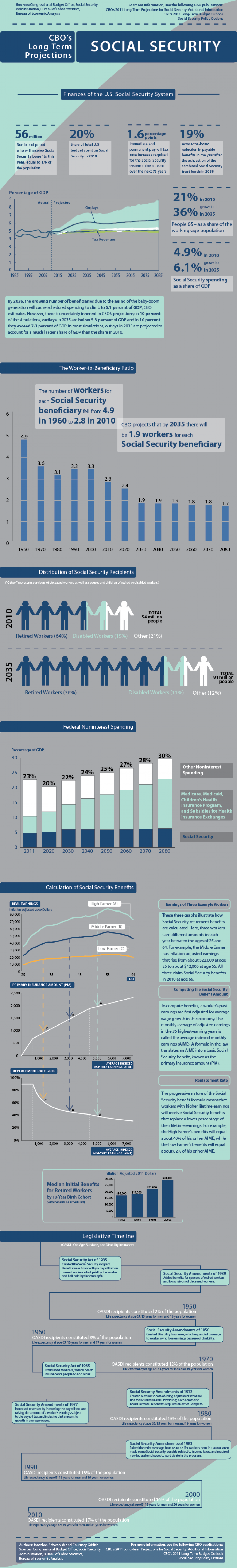 CBO's Long Term Projections Social Security Infographic