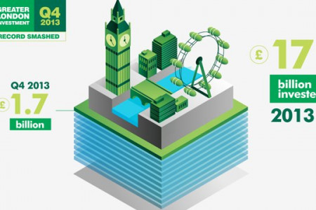 CBRE - Animated Infographics - Project Reel Infographic