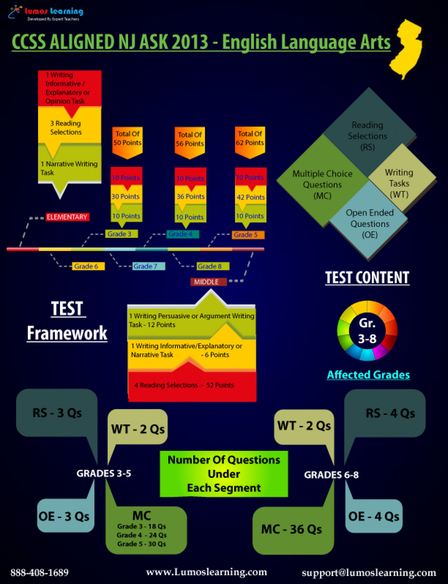 CCSS Aligned NJ ASK ELA - Test Design Overview Infographic