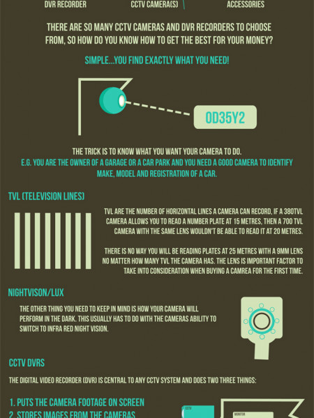 CCTV Buyer's Guide Infographic