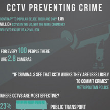 CCTV Preventing Crime Infographic