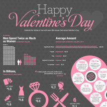 Celebrate Love: A Valentines Day Infographic Infographic