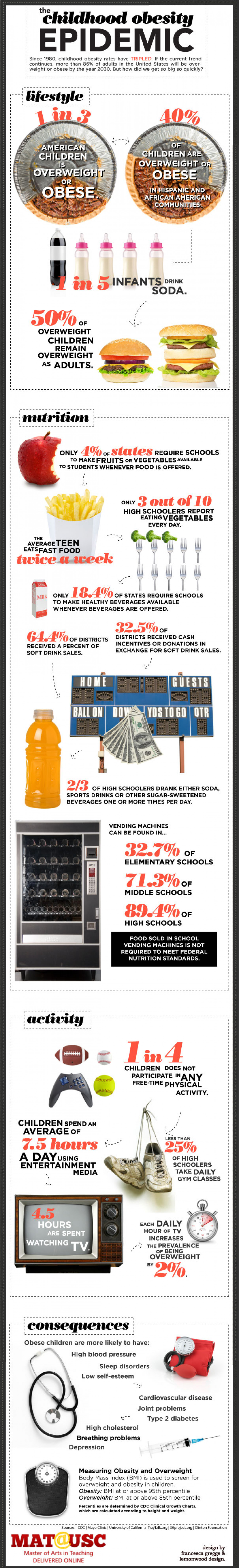 Celebrate National School Lunch Week 2011 Infographic