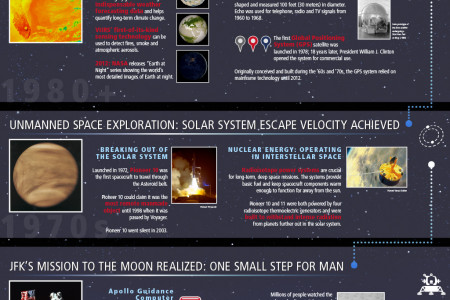 Celebrating  Space Exploration and Technology Infographic