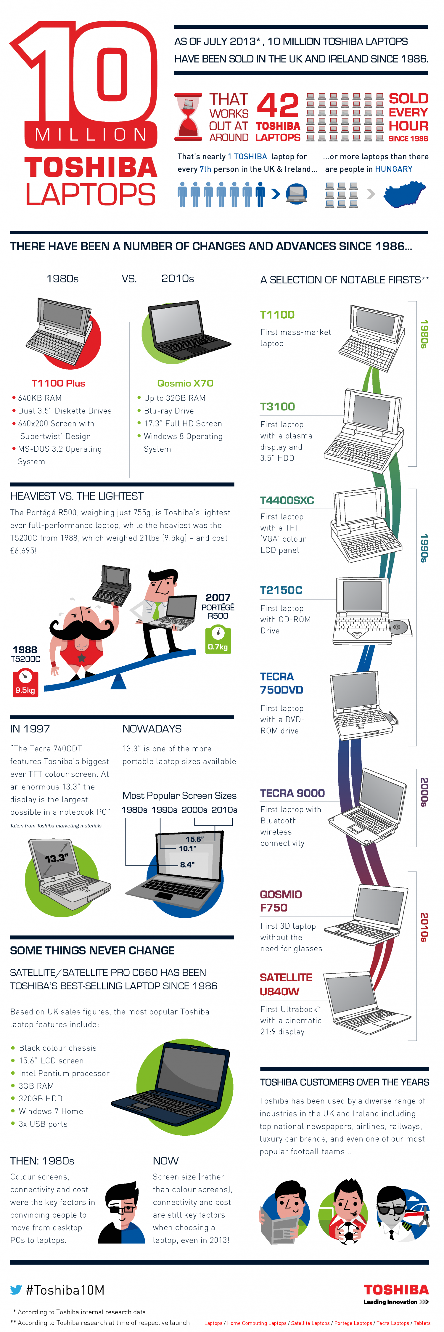 Celebrating 10 Million Toshiba Laptops Infographic