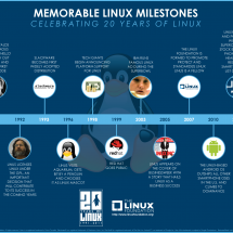 Celebrating 20 Years of Linux  Infographic