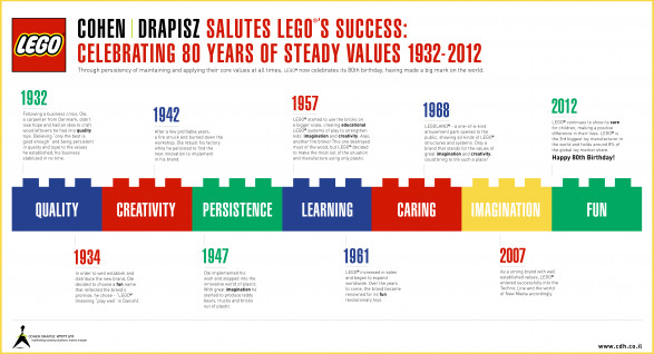 Celebrating 80 years of steady LEGO values!