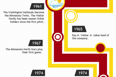 Celebrating a Century of Heating and Cooling in the Twin Cities Infographic