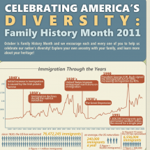 Celebrating America's Diversity: Family History Month 2011 Infographic