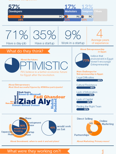 Celebrating Egyptian Entrepreneurs! Infographic