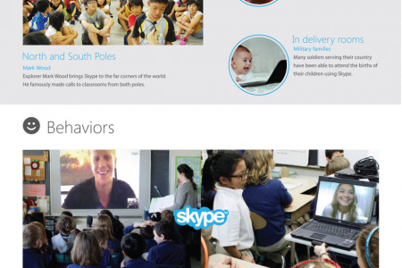 Celebrating Skype's 10th Anniversary  Infographic