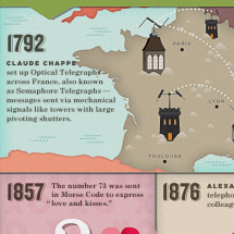 Celebrating the 20th Anniversary of the Text Message: History of the SMS Infographic