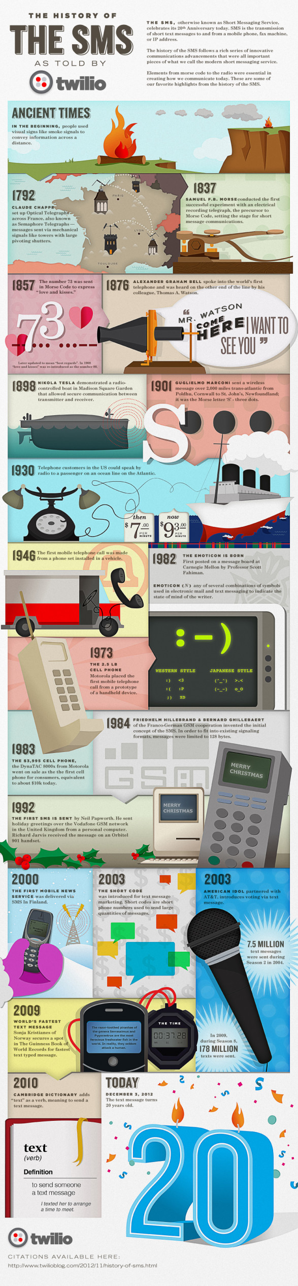 Celebrating the 20th Anniversary of the Text Message: History of the SMS