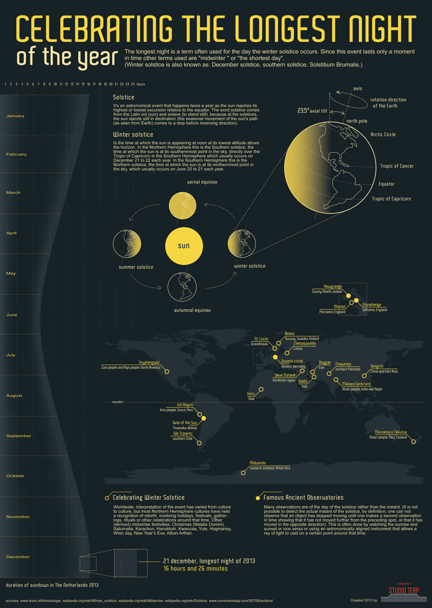 Celebrating the longest night 2013 Infographic