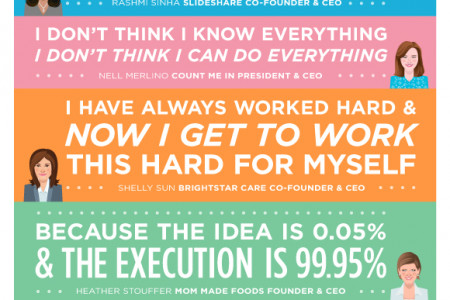 Celebrating Women Entrepreneurs: Words of Wisdom Infographic