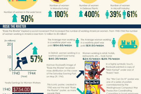 Celebrating Women in Manufacturing Infographic