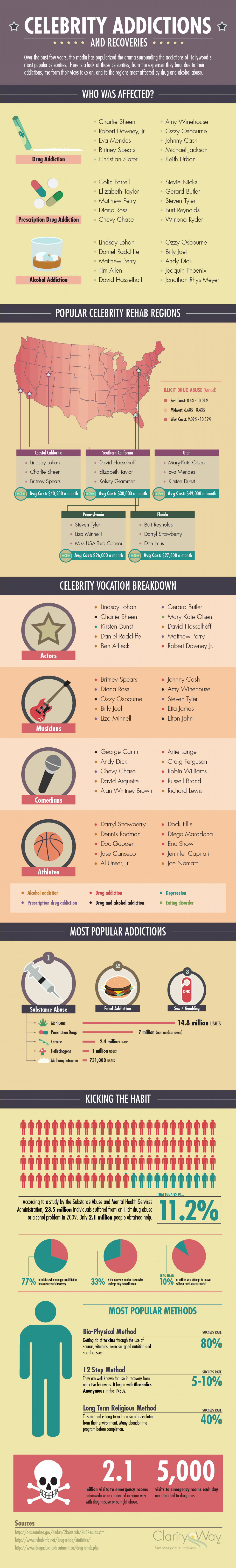 Celebrity Addictions and Recoveries Infographic