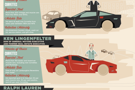 Celebrity and Most Famous Car Collections in the World Infographic