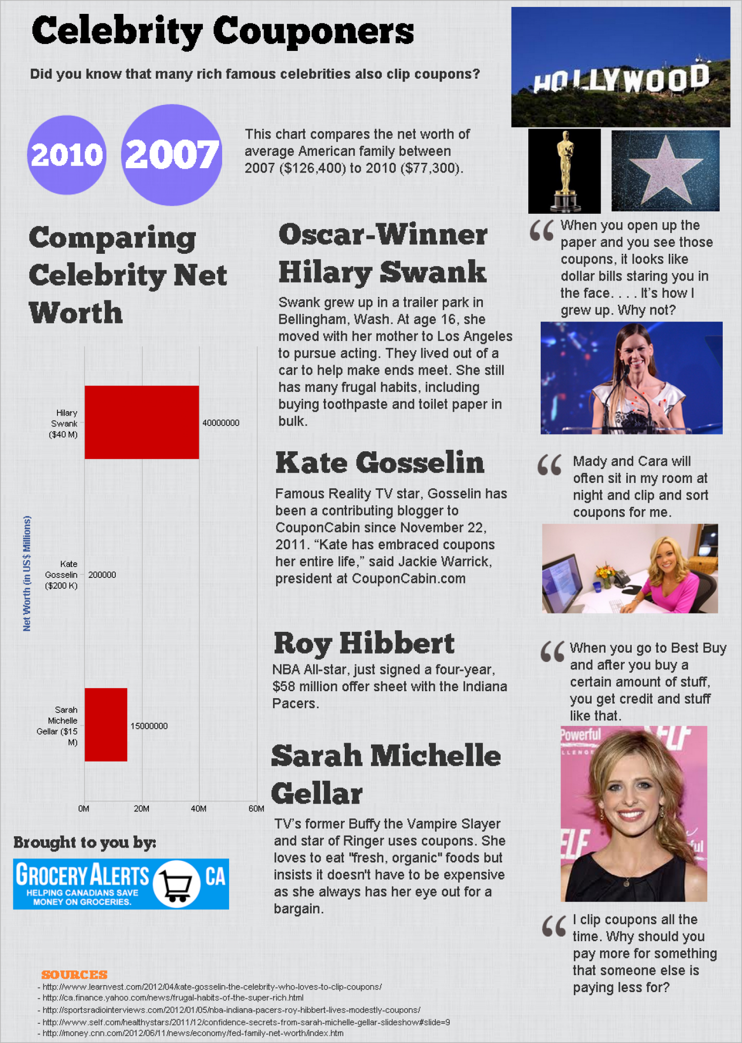 Celebrity Couponers Infographic