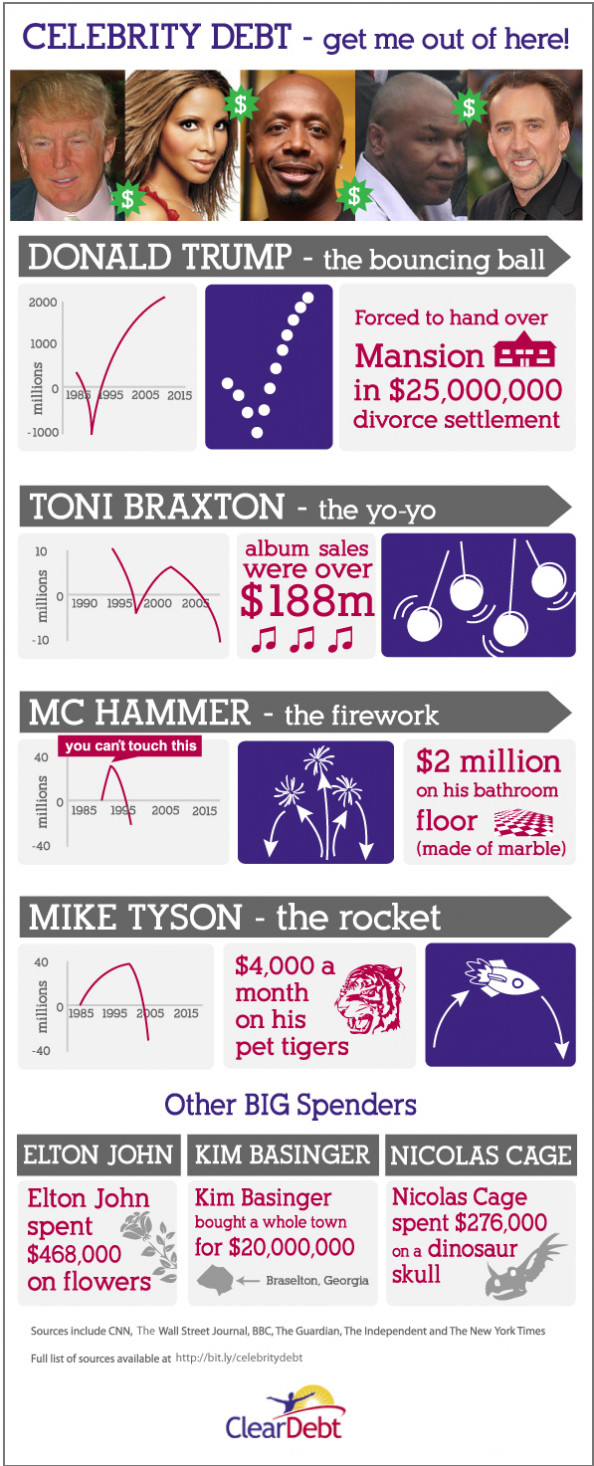 Celebrity Debt Infographic